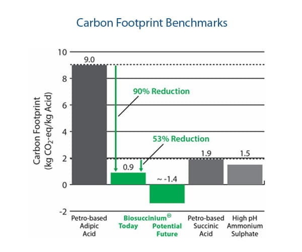 Carbon footprint benchmarks - Biosuccinium