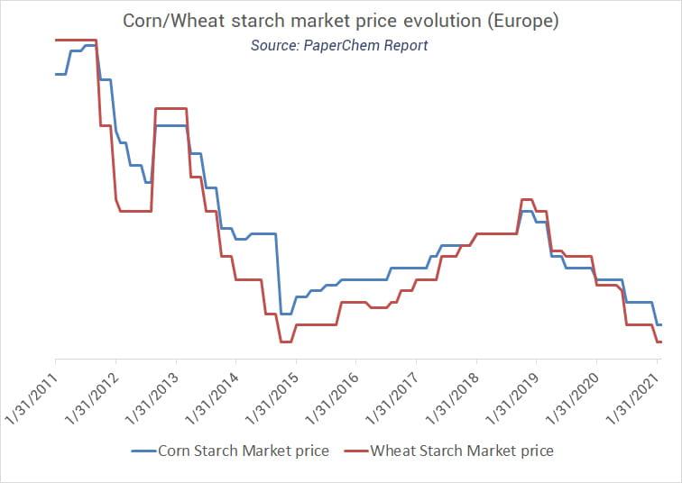 Corn and wheat starch market price evolution