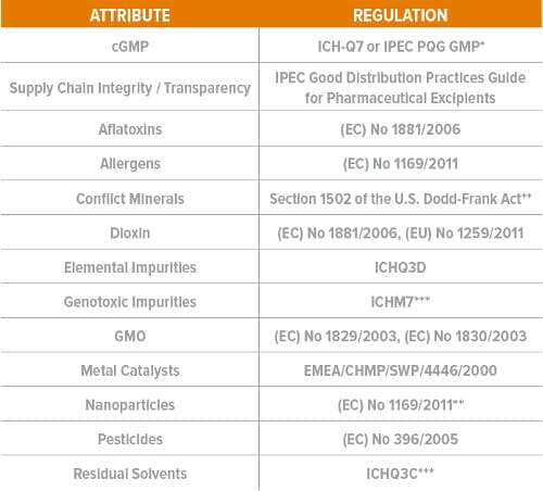 biopharma quality attributes